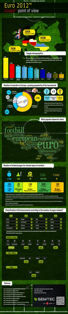 Euro 2012 infographic: Google point of view small