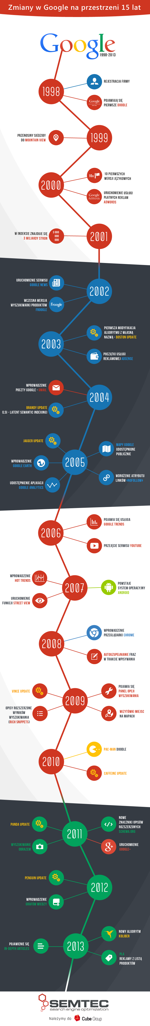 historia zmian w Google 1998-2013 - infografika