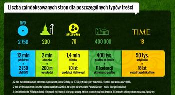 Euro 2012 infografika - strony