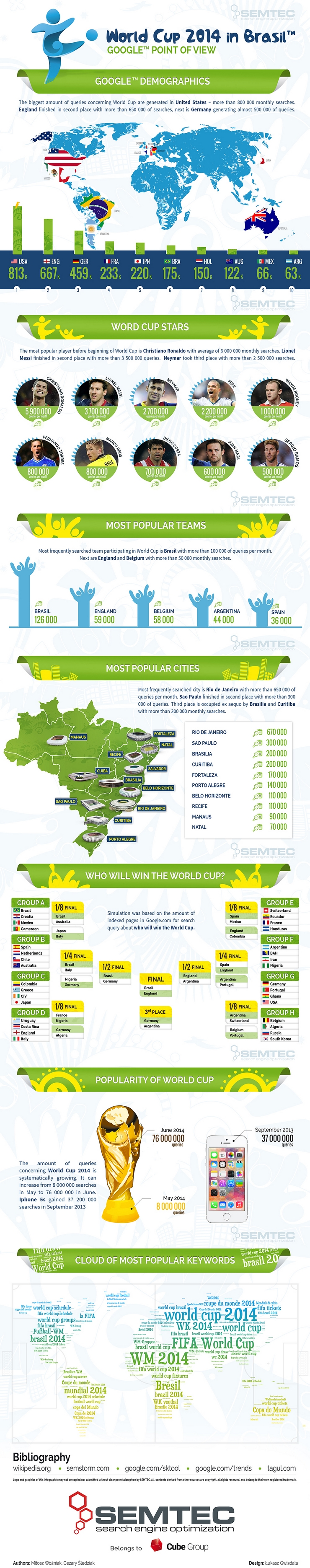 World Cup 2014 Brazil by Google - infographic