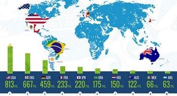 infografika - mundial 2014