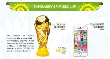 infographic - world cup
