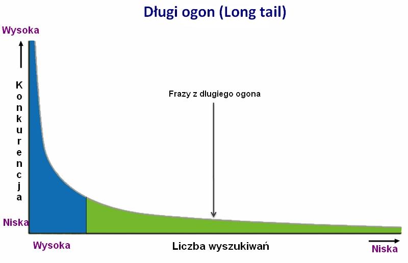 frazy długi ogon
