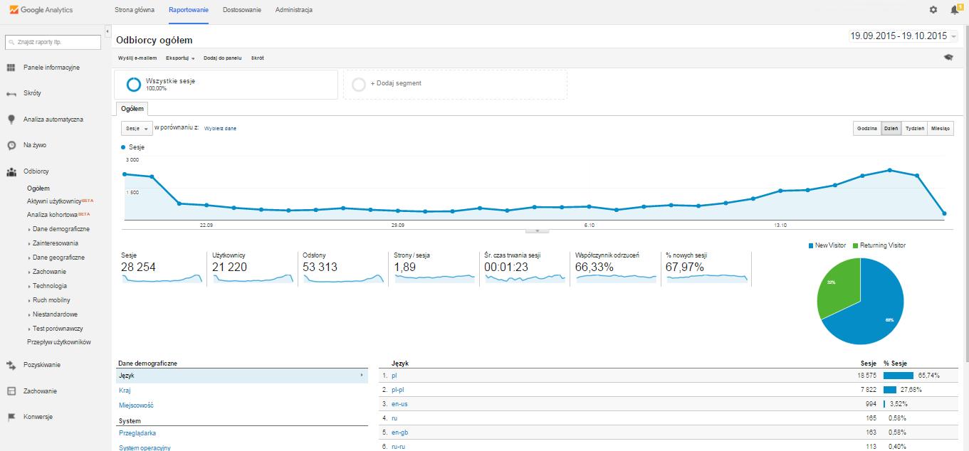 Widok panelu administracyjnego Google Analytics