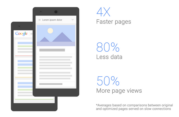 Fast Google mobile pages