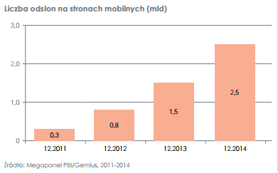 miesięczna liczba odsłon mobile