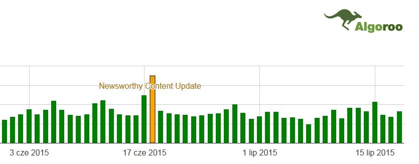 Zmiany w Google SERP - czerwiec, lipiec 2015