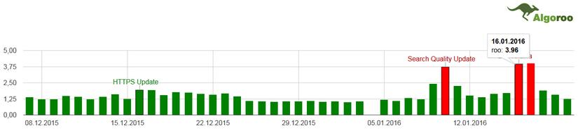 aktualizacja Google 16 styczeń - SERP