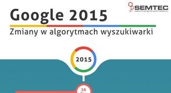 algorytmy Google 2015
