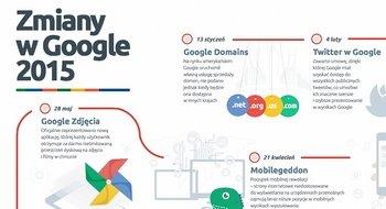 Zmiany w Google 2015