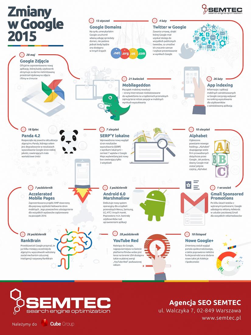 Zmiany w Google w 2015