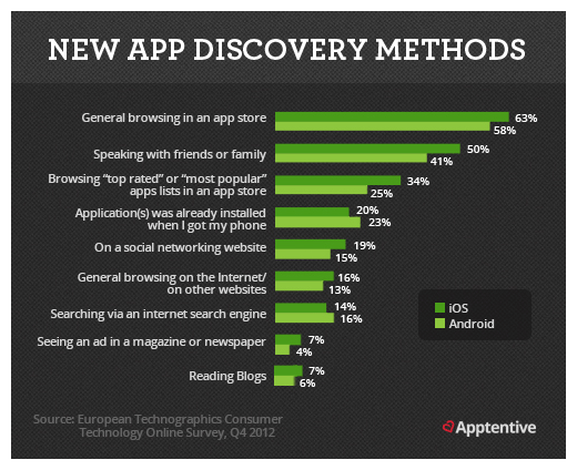 Sposoby odkrywania aplikacji