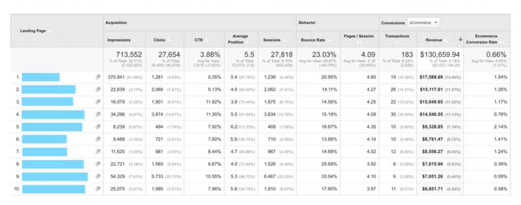 Statystyki GSC w Google Analytics