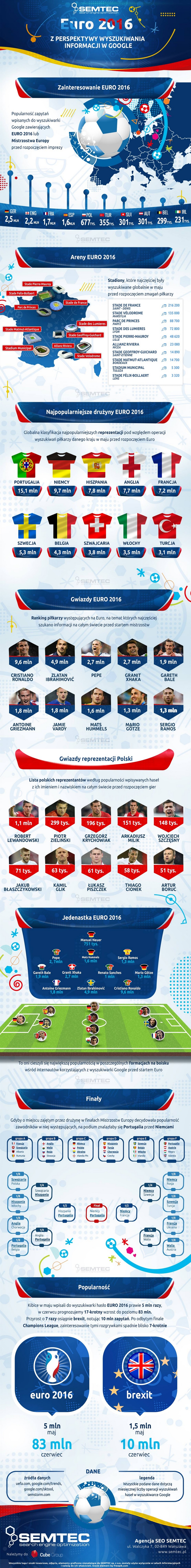 Euro 2016 w Google - infografika