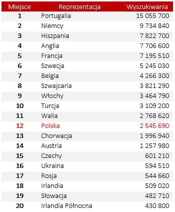 Popularność drużyn na Euro 2016