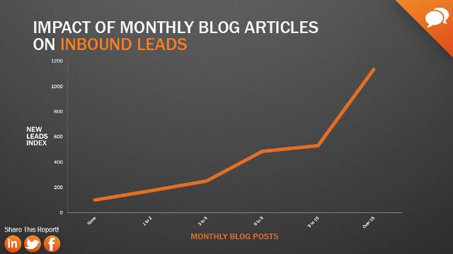 Powiązanie leadów i postów na blogu