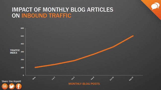 Zależność ruchu i postów na blogu