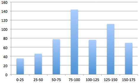 wykres-buzz-min