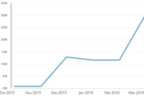 wykres-trump-min