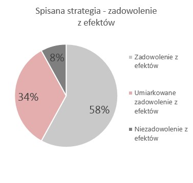 wykres-spisana-strategia