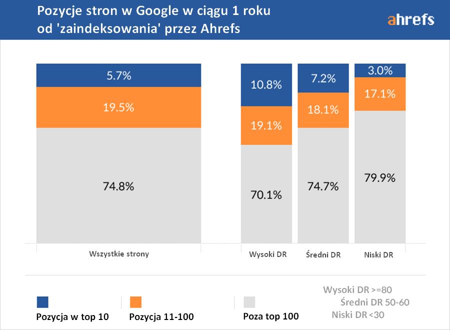 Pozycje stron w Google po 1 roku