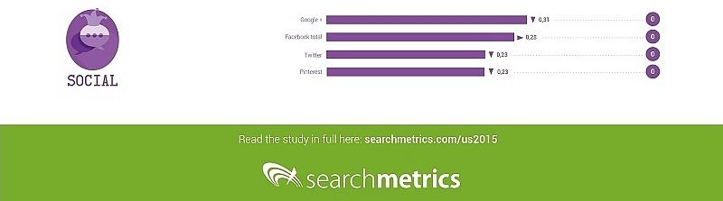 Sygnały społecznościowe w algorytmie Google