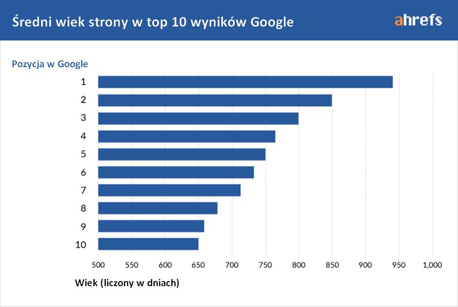 Średni wiek strony w top 10 Google