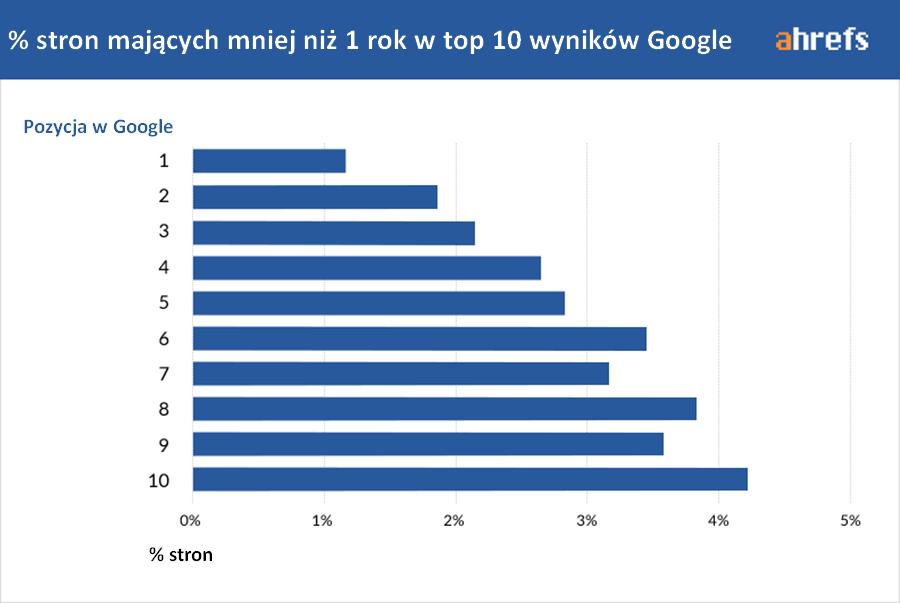 udział nowych stron w top 10 google
