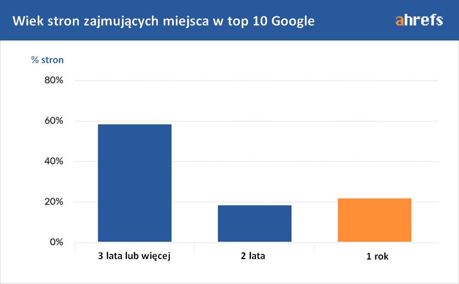 wiek stron w top 10 google