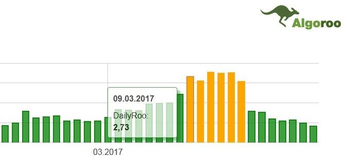 Fred Update - SERP Google