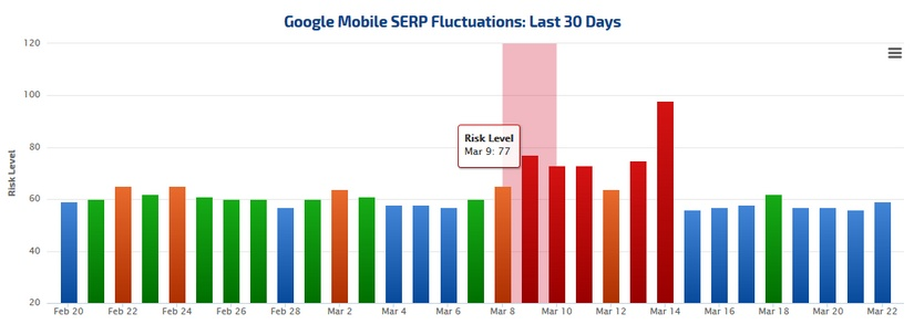 Fred update - mobile serp