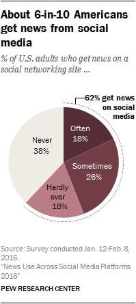 Udział portali społecznościowych w odbieraniu wiadomości Amerykanów
