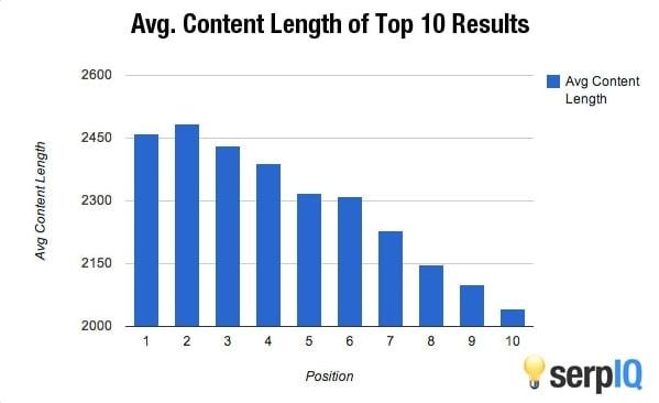 Top 10 Google content length