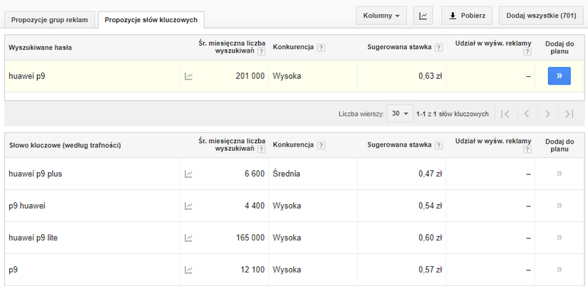 Googel AdWords planner