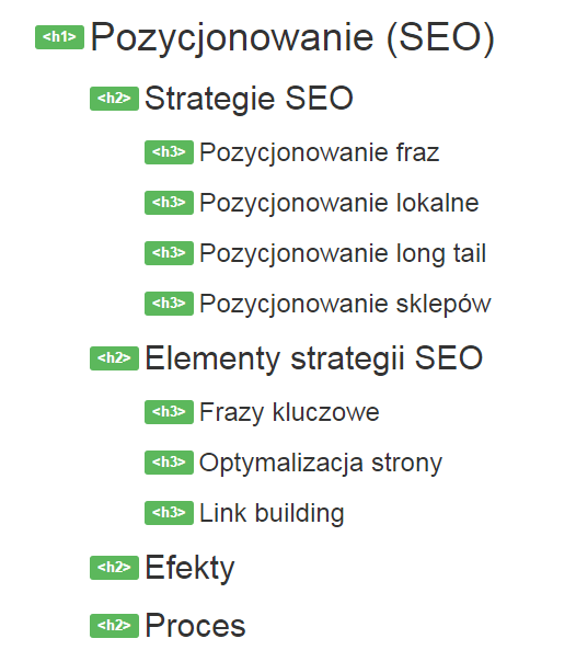 Struktura nagłówków w kodzie strony