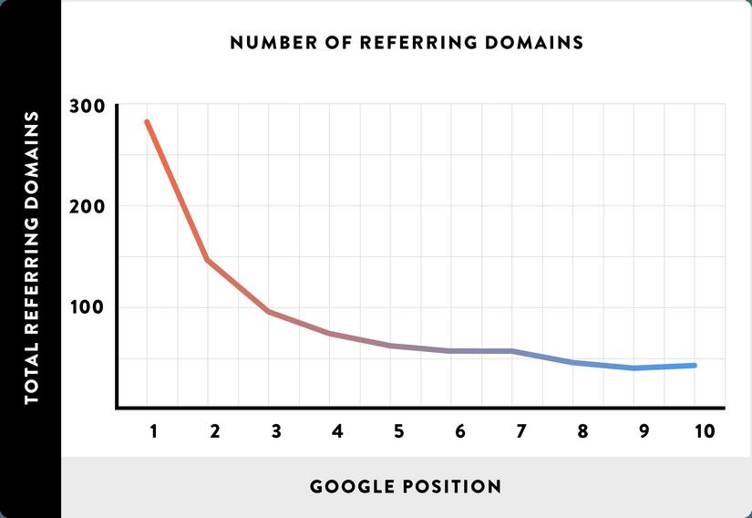 liczba domen linkujących a pozycja w Google