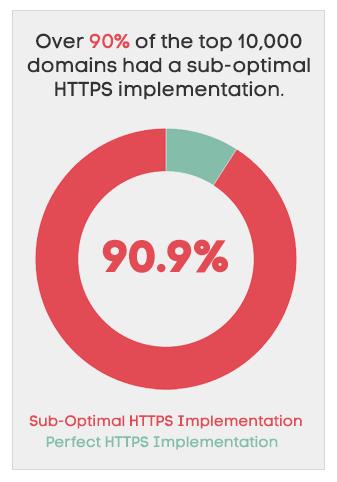 Błędy instalacji HTTPS