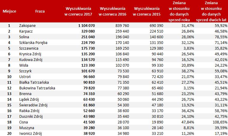 top 20 miejscowości w górach