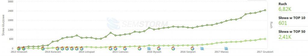 Widoczność strony w wynikach Google - raport SEMSTORM