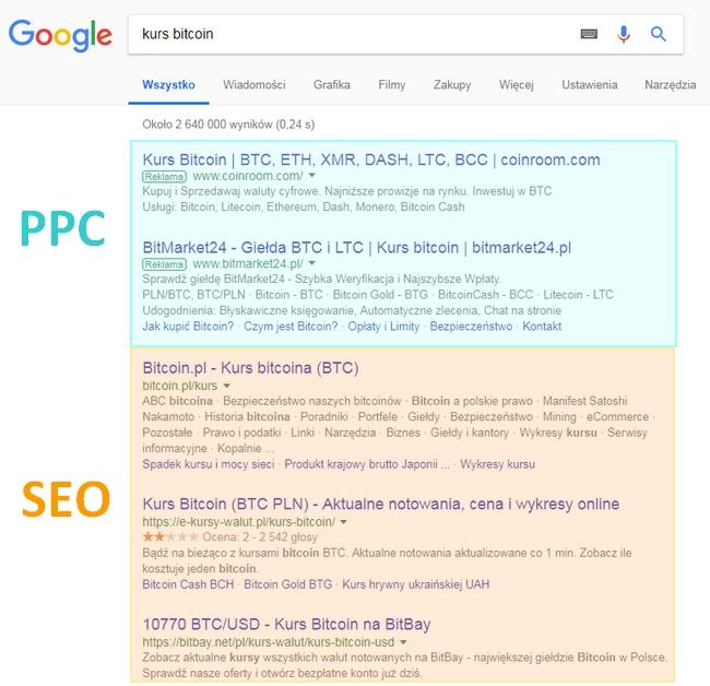 SEO i PPC w wyszukiwarce