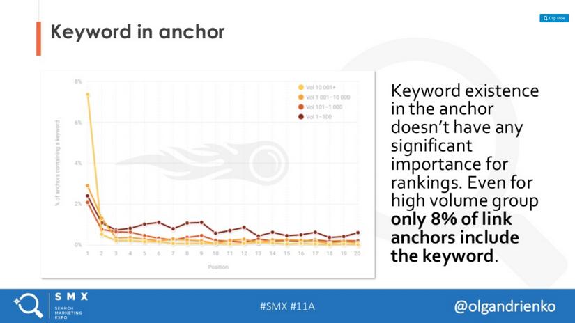 Fraza w anchor text - badanie