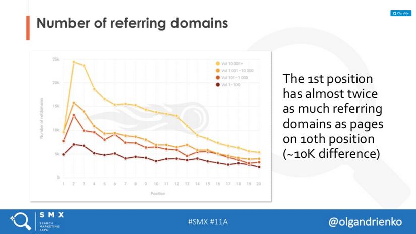 Liczba linkujących domen do strony w top 10 Google