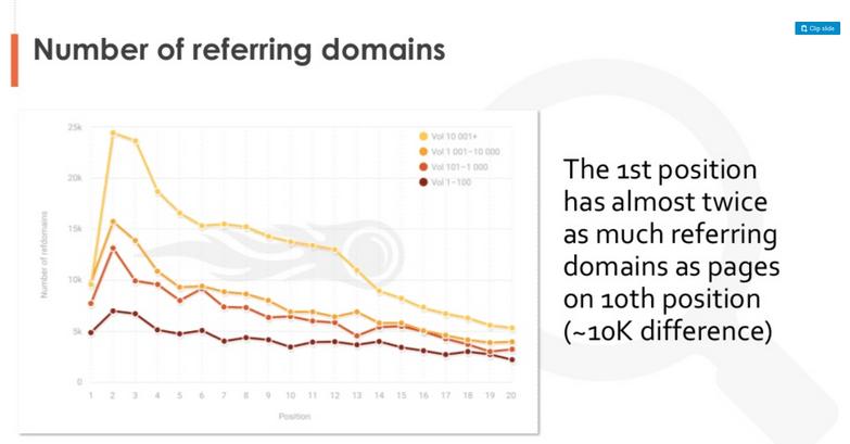 Liczba domen linkujących jako czynnik rankingowy Google